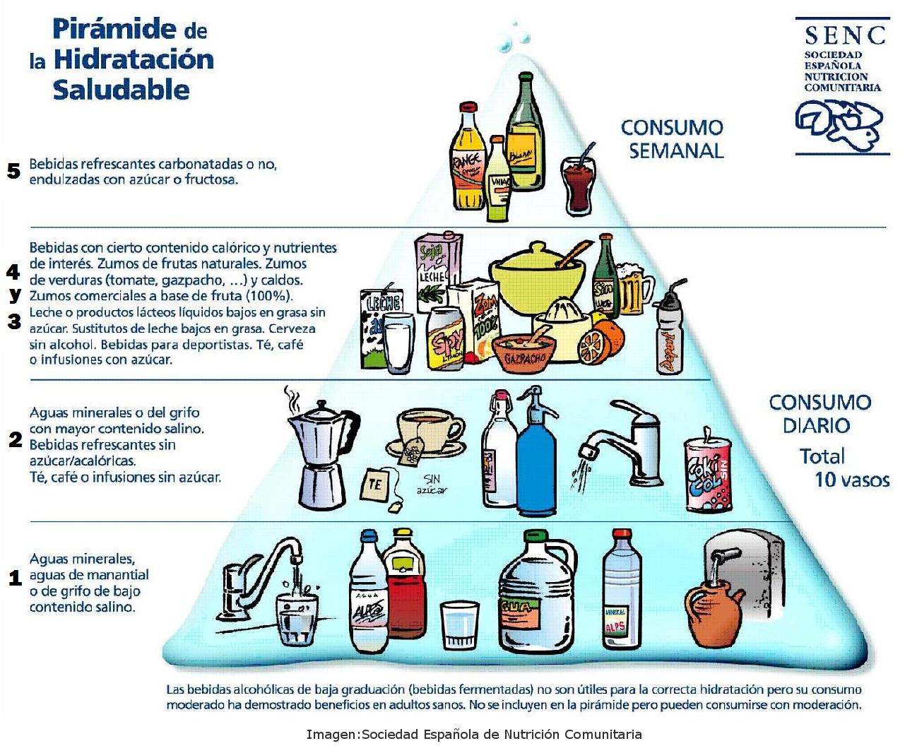 Pirámide de hidratación saludable. Sociedad española de nutrición comunitaria